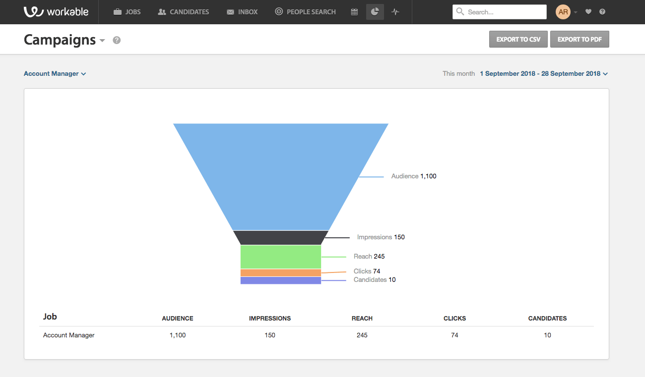 Facebook ads for recruiting | Campaign stats